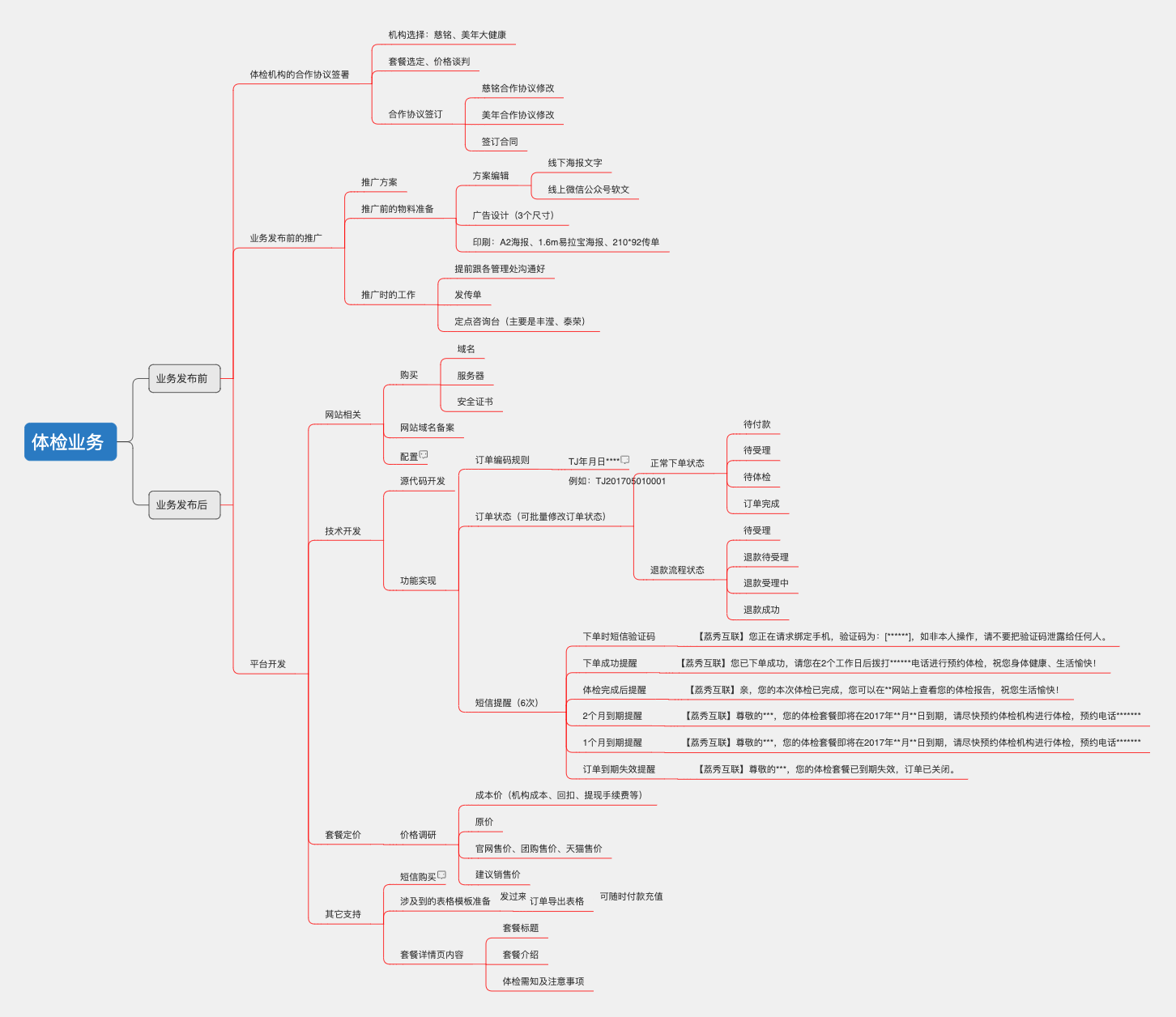 小程序 体检业务运营流程