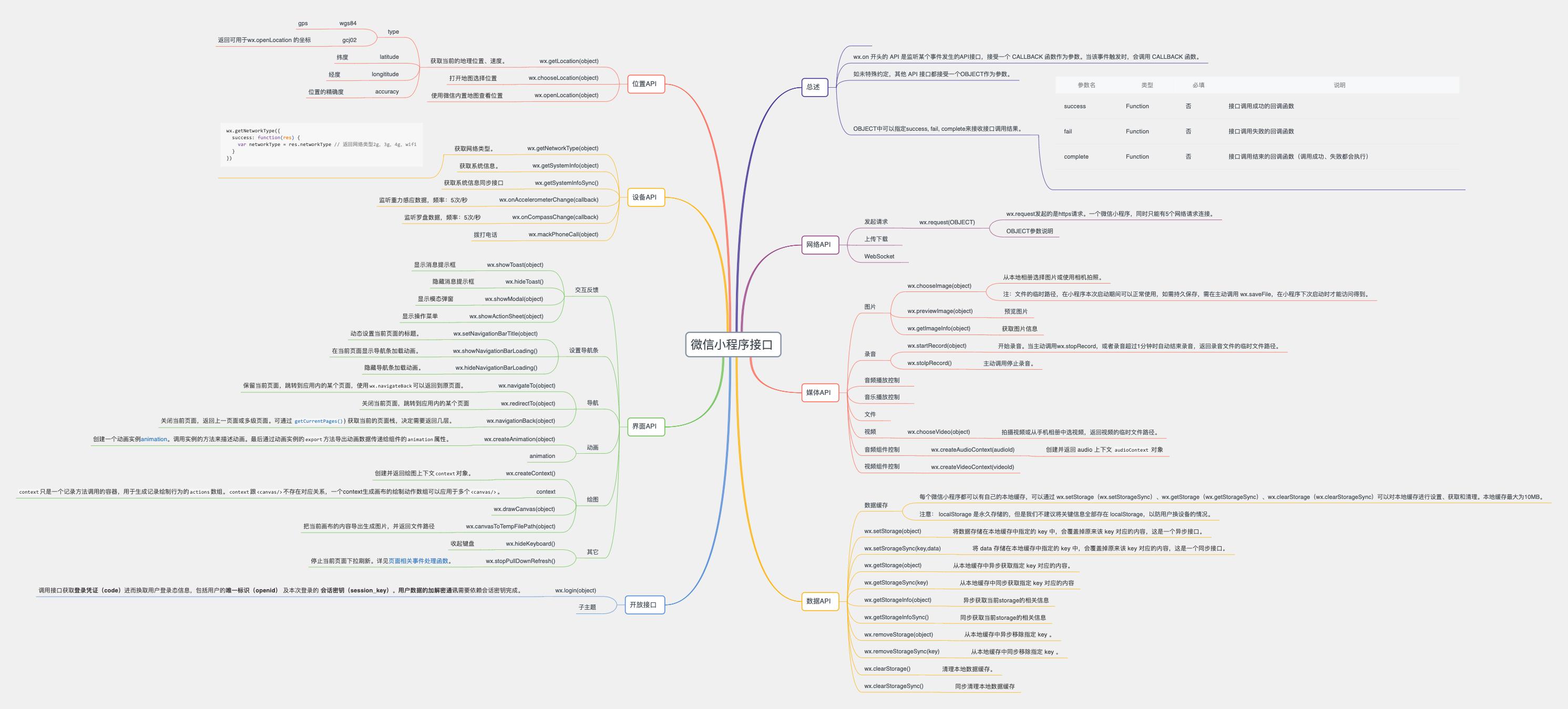 微信小程序API