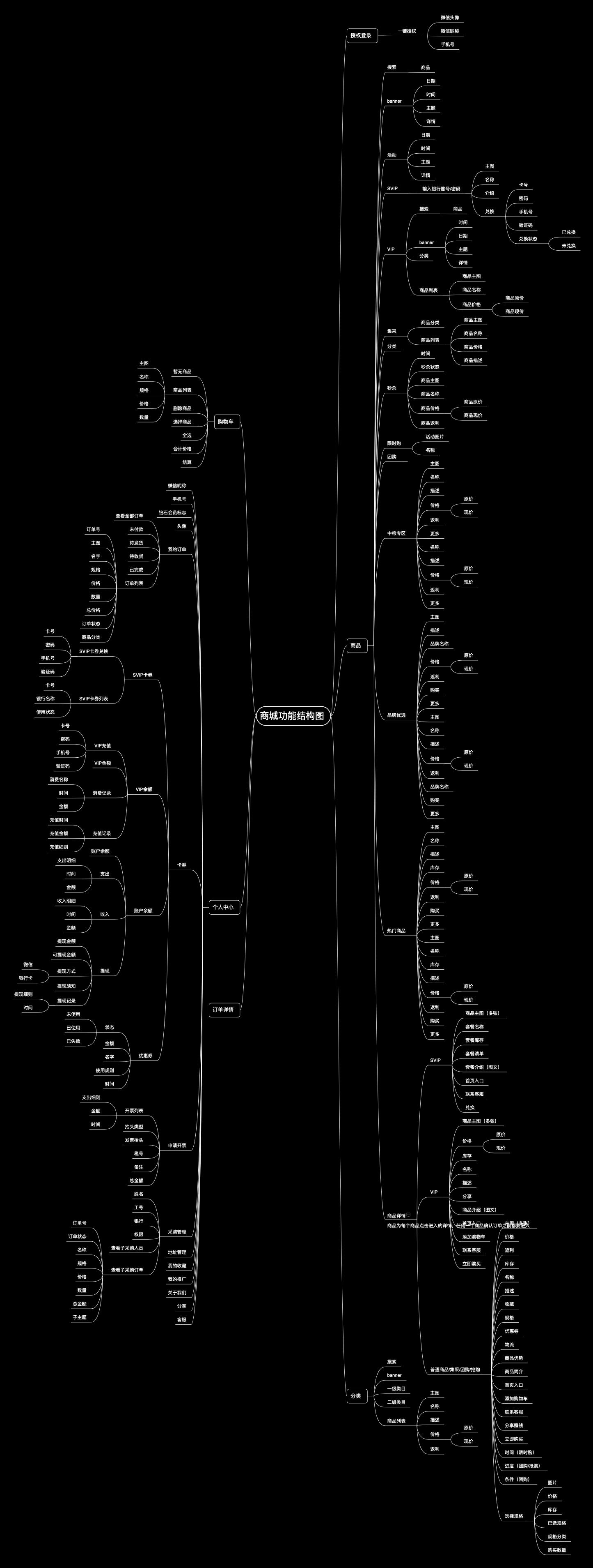 商城功能结构图