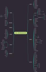 建发小程序商城信息结构图