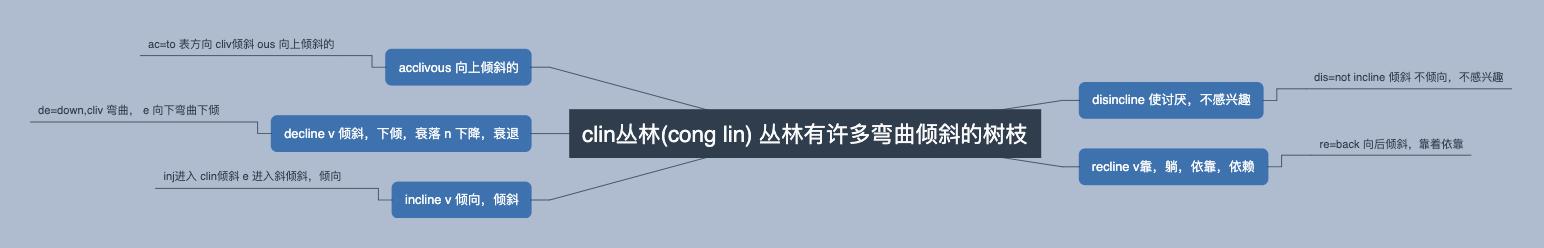 clin,cliv,to bend to lean弯曲,倾斜