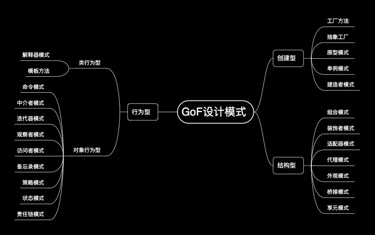 GoF设计模式
