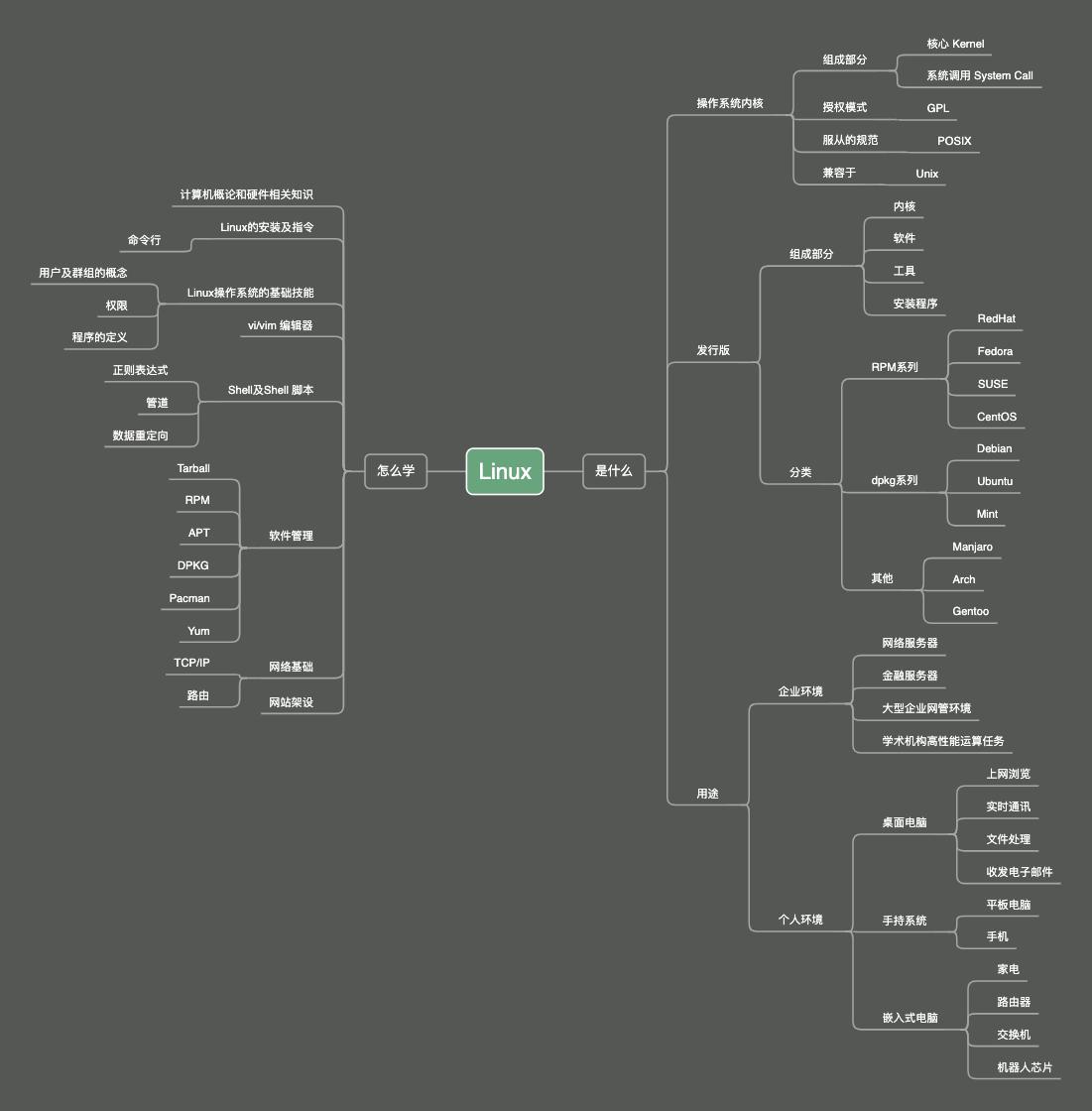 002_鸟哥的Linux私房菜_Linux是什么