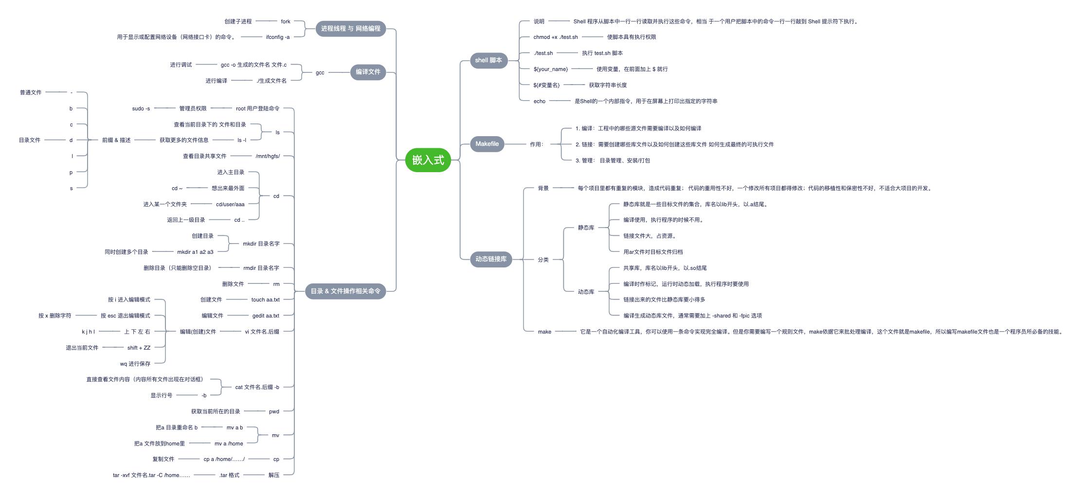嵌入式(基于Linux下)