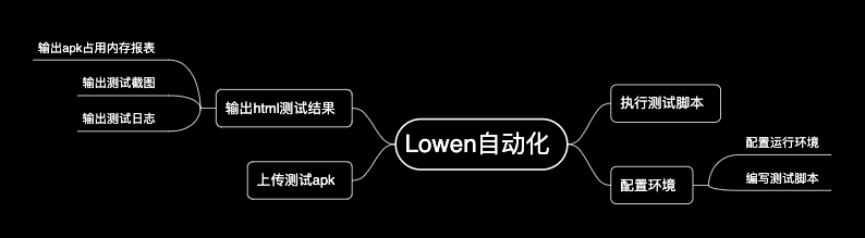 lowen自动化