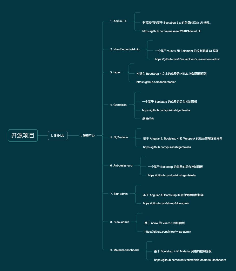GitHub-管理平台-源项目