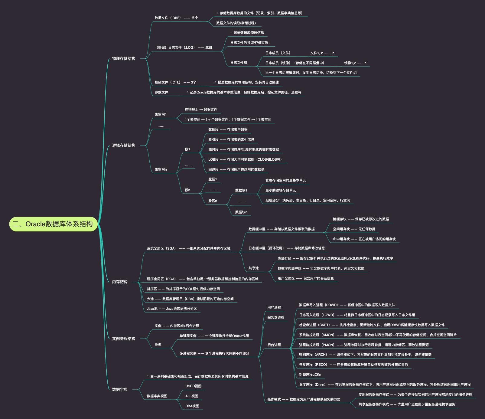 二、Oracle数据库体系结构