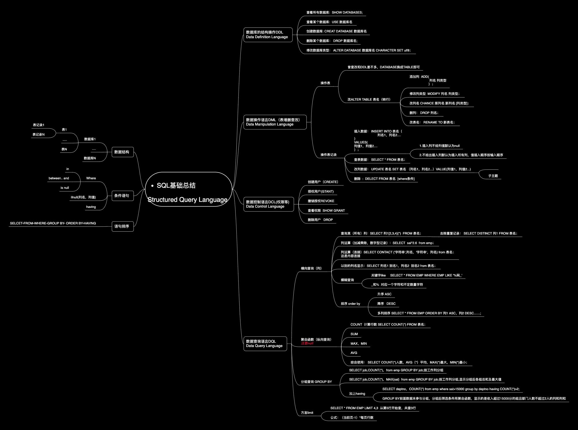 SQL基础总结