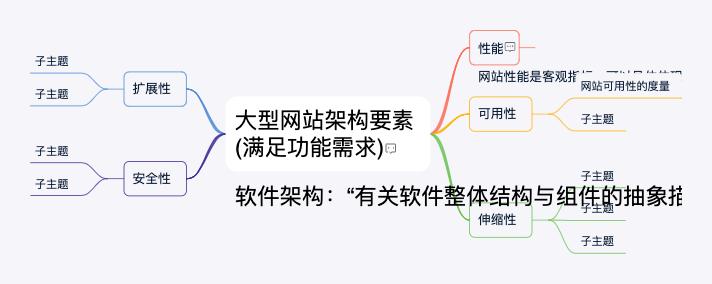 大型网站架构要素整理