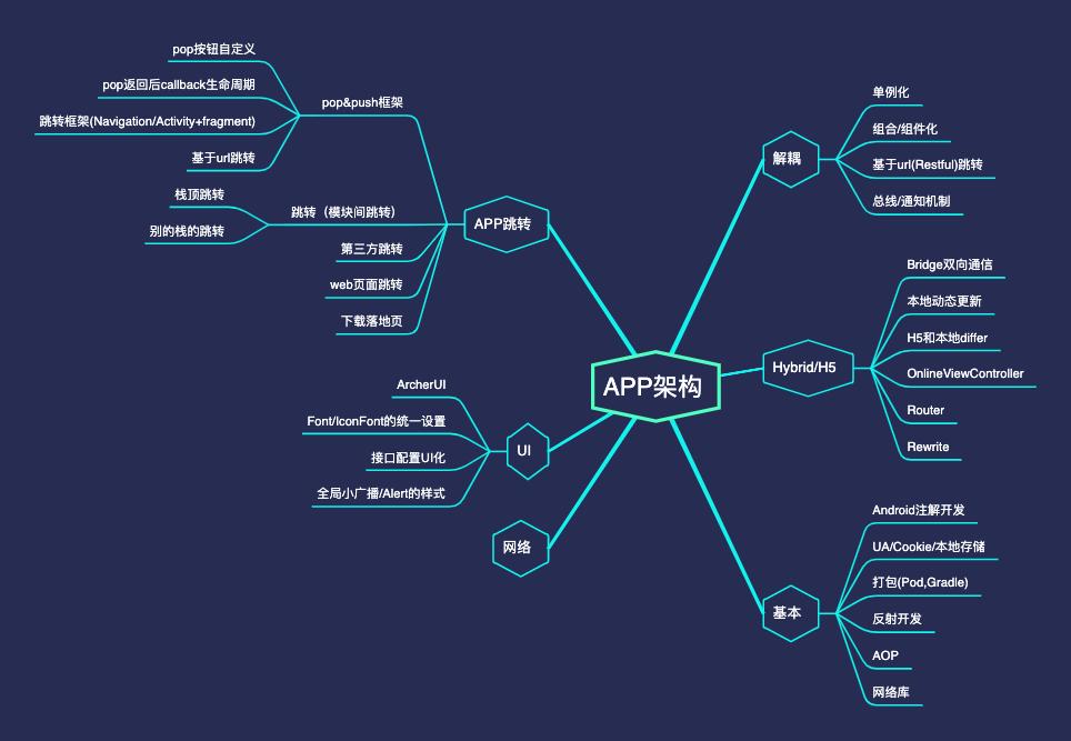 APP架构脑图