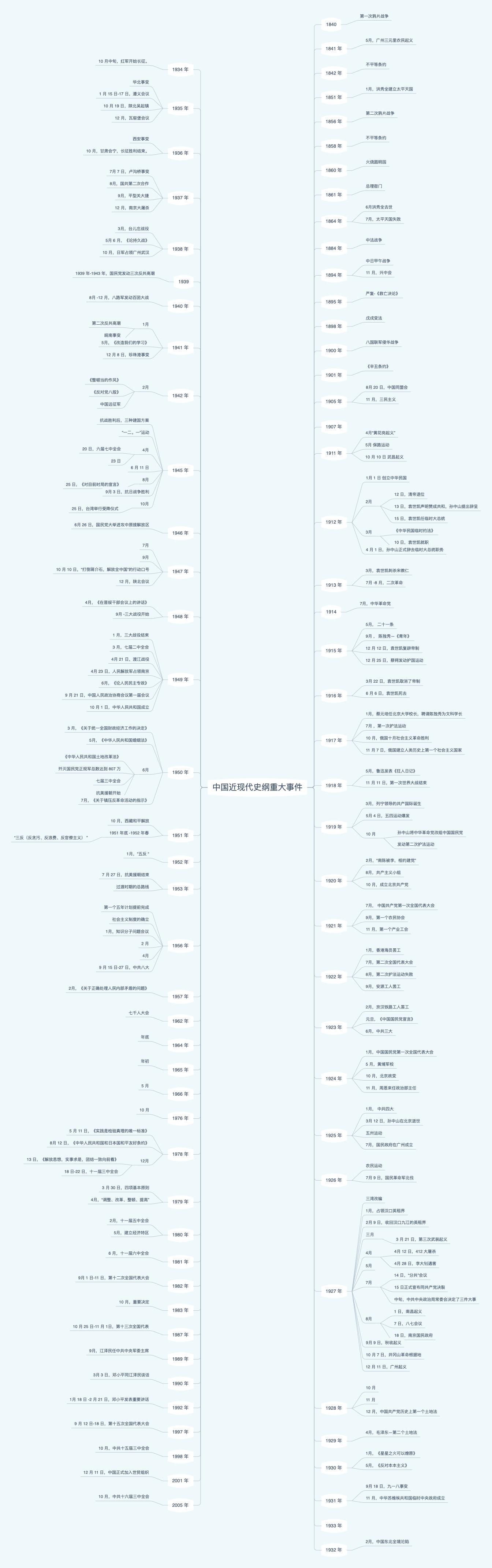 中国近现代史纲重大事件时间表