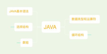 Java基本语法