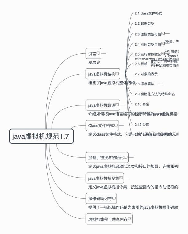 java虚拟机1.7