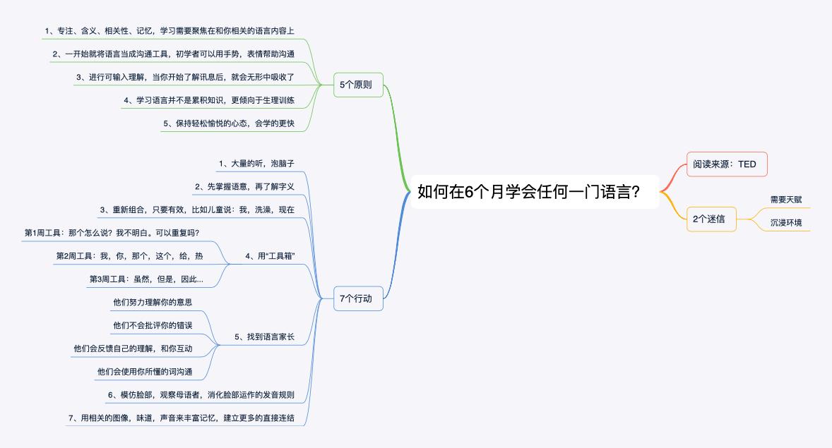 【喵职人】读书笔记002_如何在6个月学会任何一门语言?