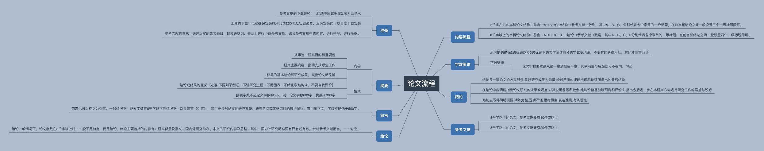 论文流程规范框架