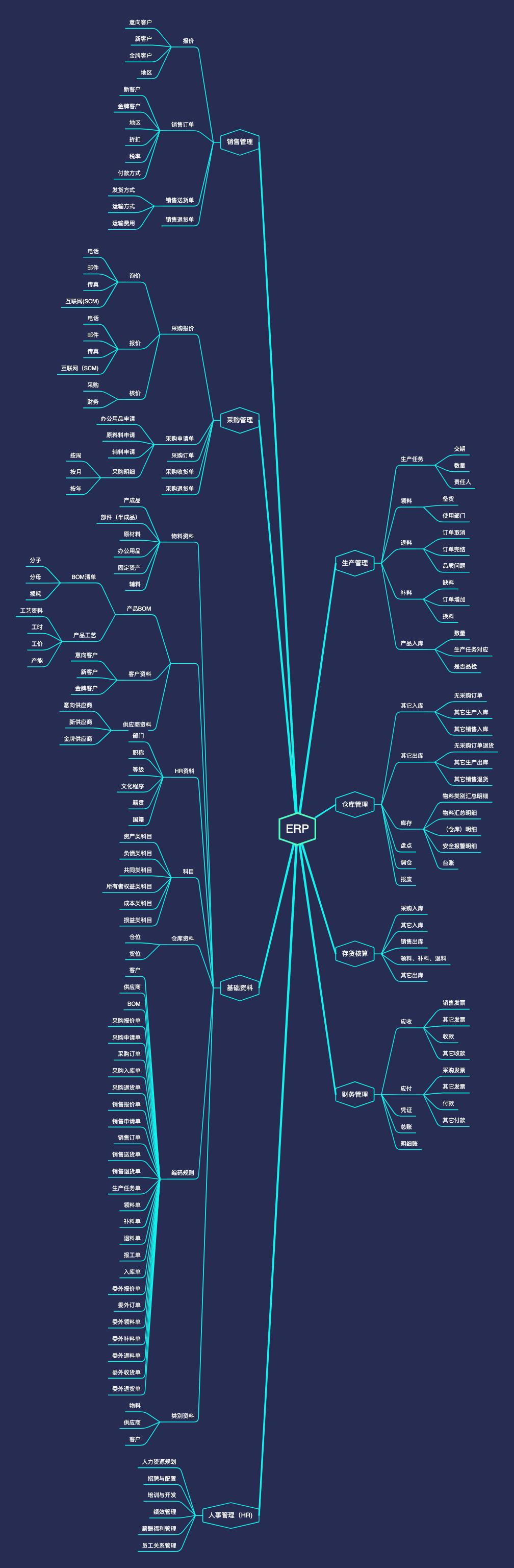 ERP流程思维导图REV01
