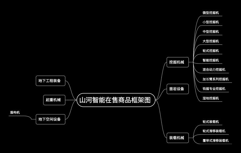 山河智能在售商品框架图